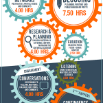 Social Media Marketing Work Flow – How Much Time To Invest (Infographic)