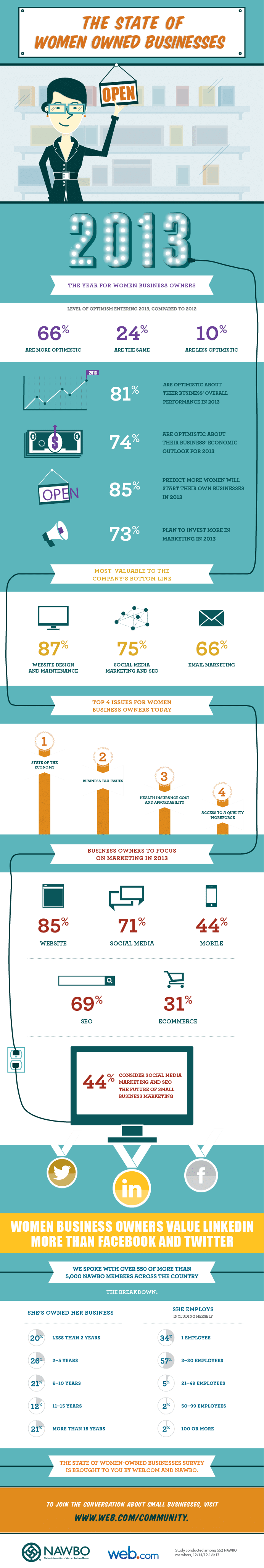 2013 state of women owned businesses