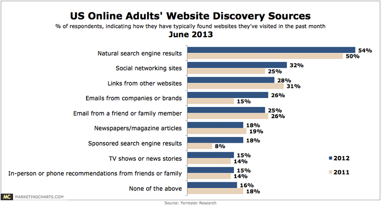 How Adults Find Websites
