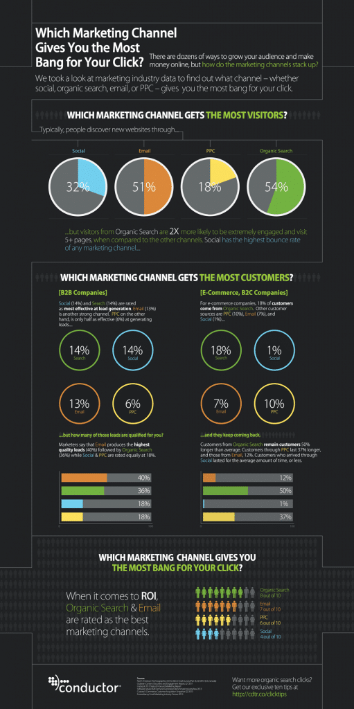 Infographic-Which-Marketing-Channel-Gets-You-the-Most-Bang-for-Your-Click-social-media-search-engine-PPC-or-email