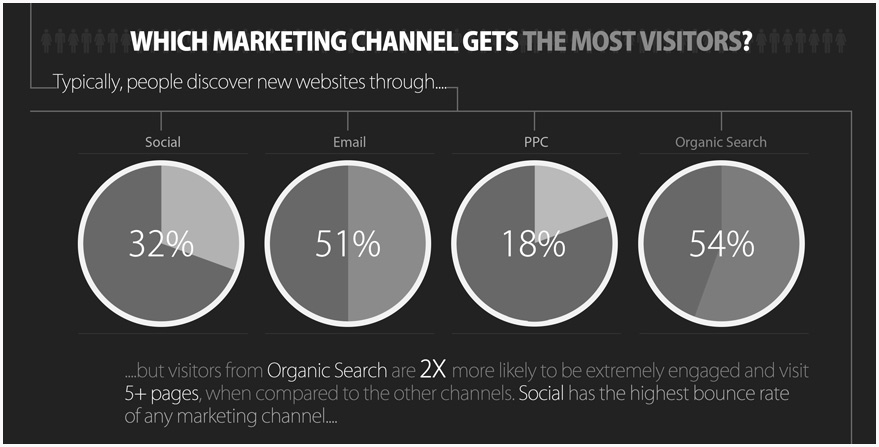 Which Internet Marketing Channels Work Best?