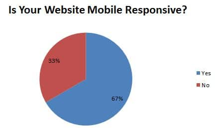 Is Your Website Mobile Responsive