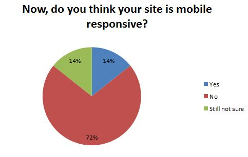 Now is your website mobile responsive.
