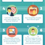 An Easy Guide to Ad Retargeting for Small Business Owners [Infographic]