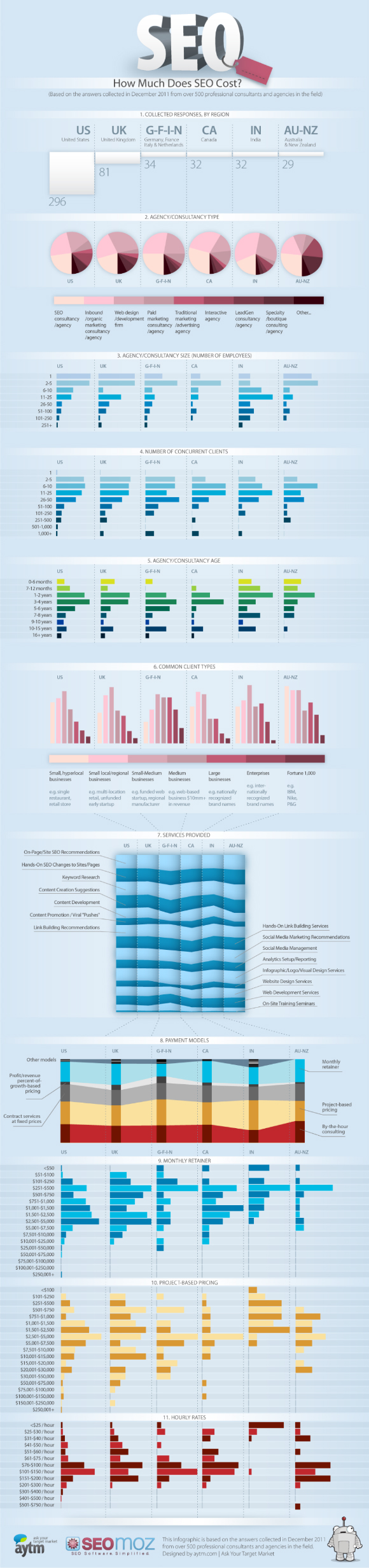 Cost of SEO - December 2011