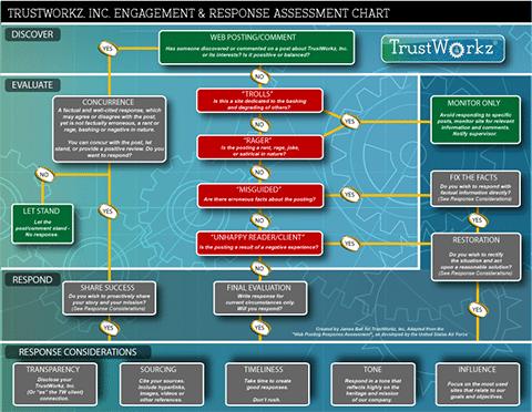 TrustWorkz Social Media Response Chart