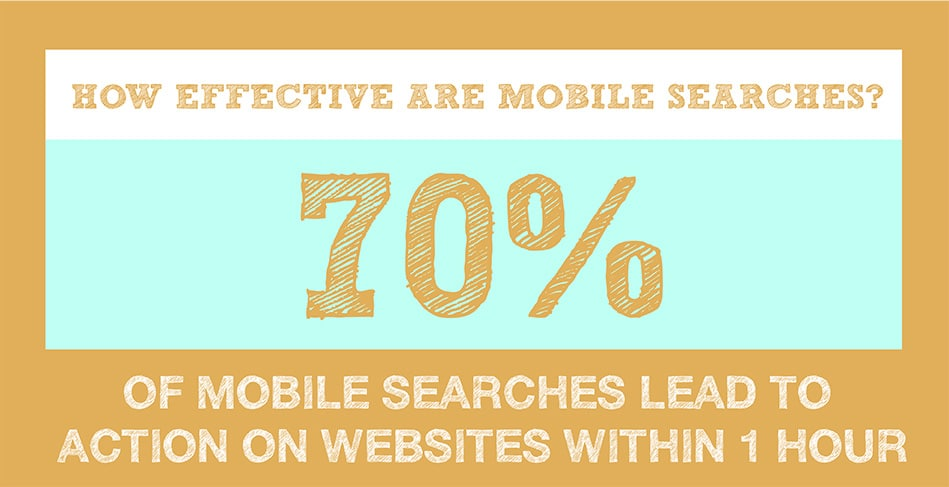 surveymonkey-infographic-mobile-effective-mobile-searches