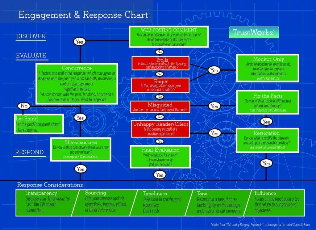 response chart - TrustWorkz