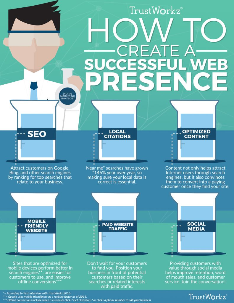 How to Create a Successful Web Presence for Small Businesses - Infographic