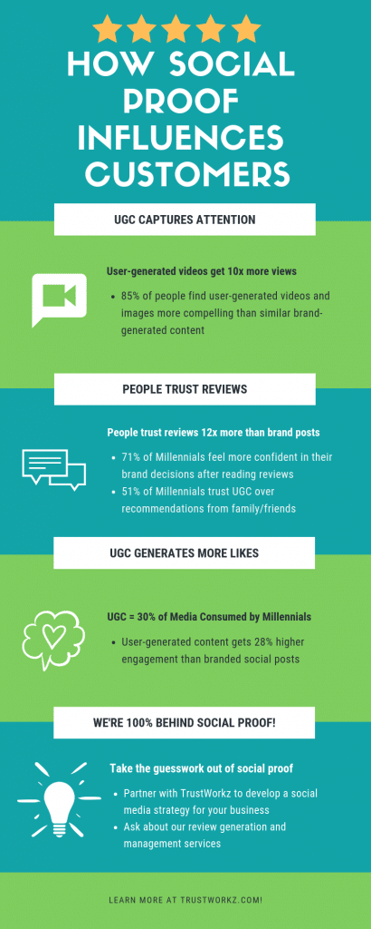 infographic - why social proof matters